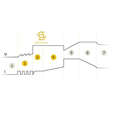 Chargeur moto Gysflash 4.12